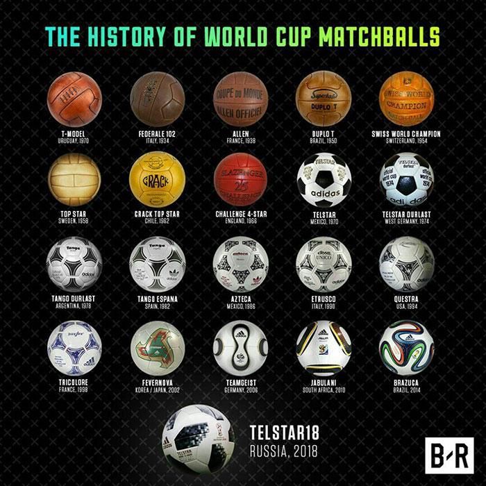 تاریخچه توپ جام جهانی از ابتدا تاکنون