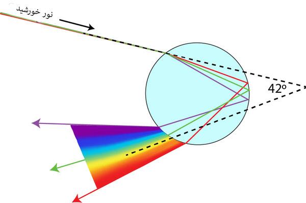 چرا رنگین کمان هفت رنگ است؟