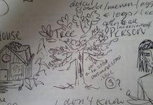تست خانه، درخت و انسان
